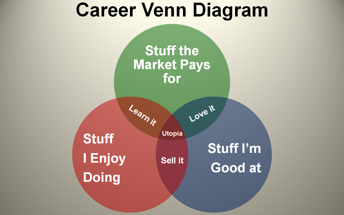 Career venn diagram macoy mejias blog was moved to i ccuart Gallery